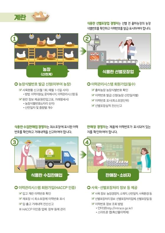 (웹용) 닭 오리 계란 이력제_홍보 전단.pdf_page_3.jpg