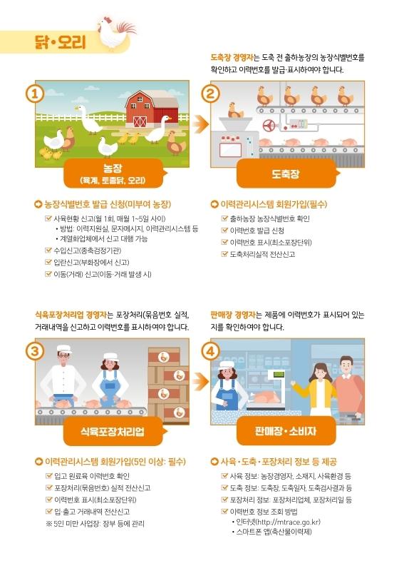 (웹용) 닭 오리 계란 이력제_홍보 전단.pdf_page_2.jpg