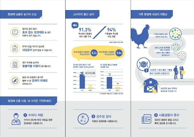 가축항생제 신중사용 홍보물(Final_AMR_Chicken).pdf_page_3.jpg