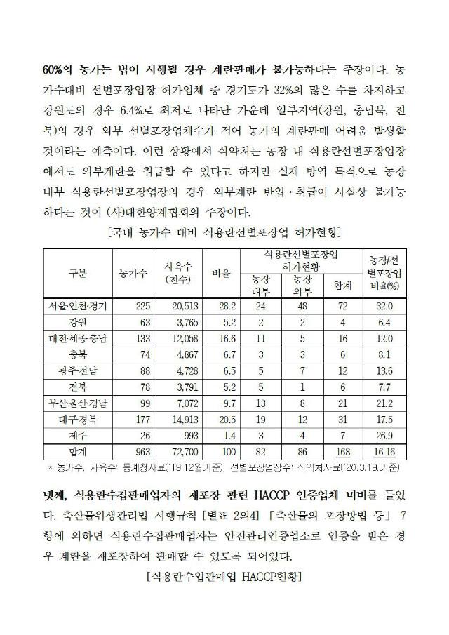 20200325선별포장업 계도기간 연장 필요성(보도자료)004.jpg