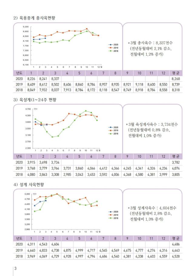 육계수급예측 2004.pdf_page_3.jpg