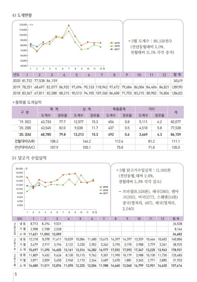 육계수급예측 2004.pdf_page_5.jpg